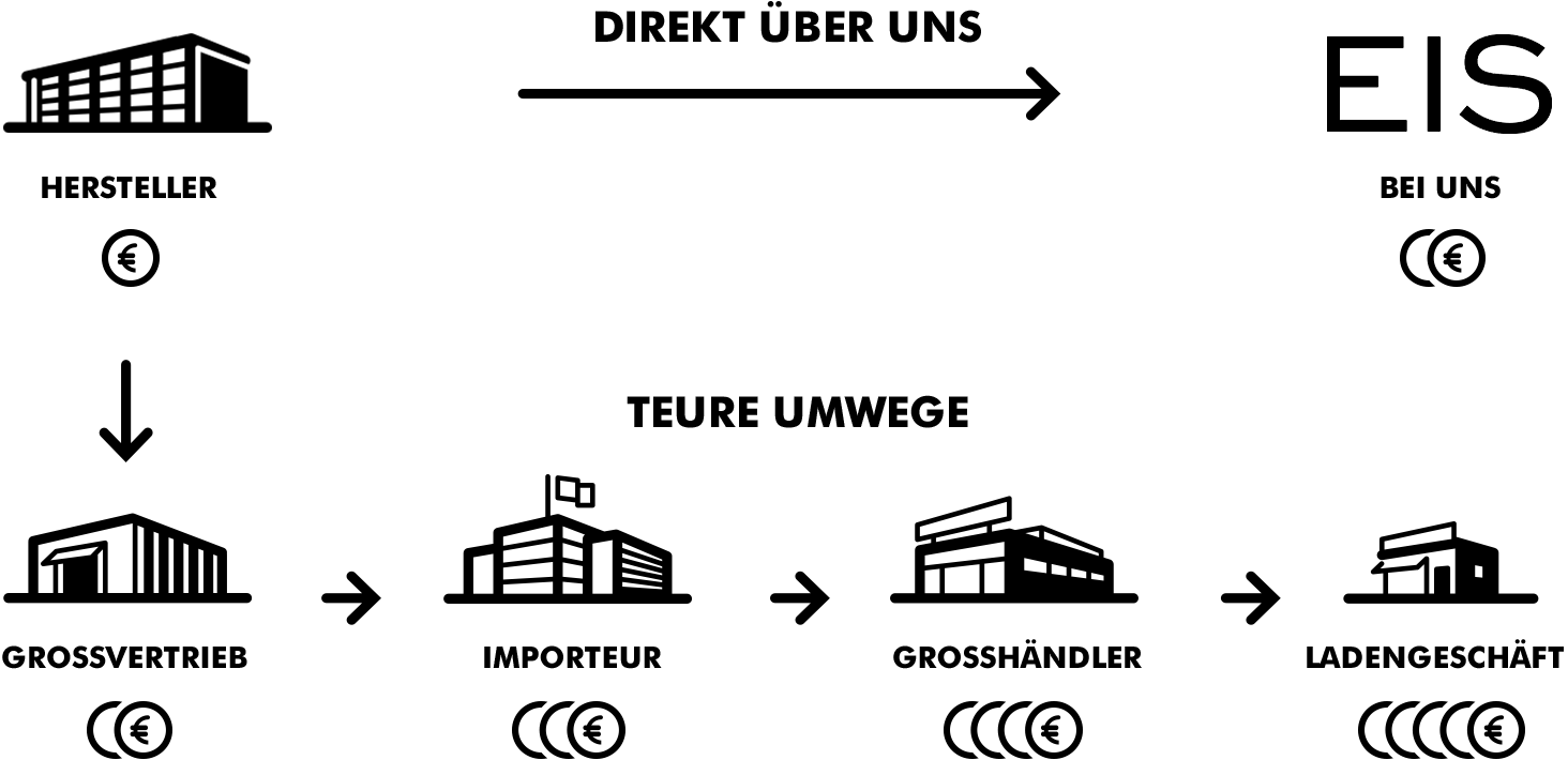 Transport Route unserer Produkte